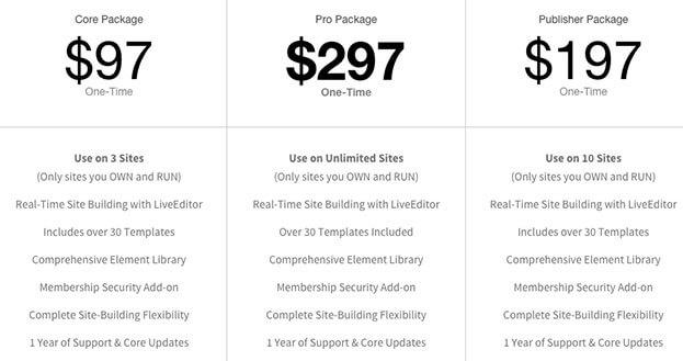 Tabela de Preços do Optimizepress